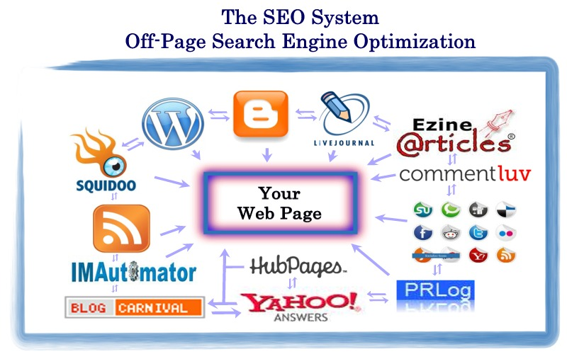 Image result for On-page optimization and Off Page Optimization