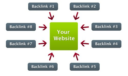 SEO Strategies: The Best White Hat Link Building Techniques for 2014