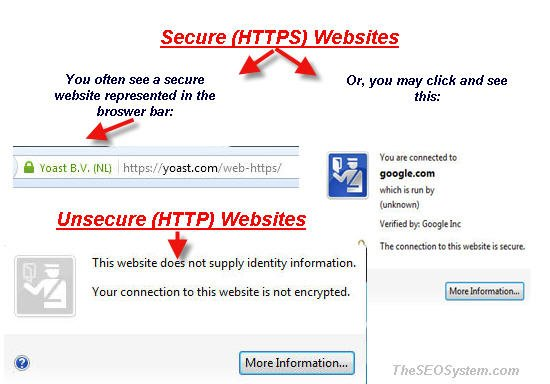 secure unsecure https website messages