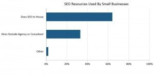 SEO for small business - the statistics